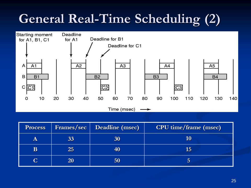 General Real-Time Scheduling (2)