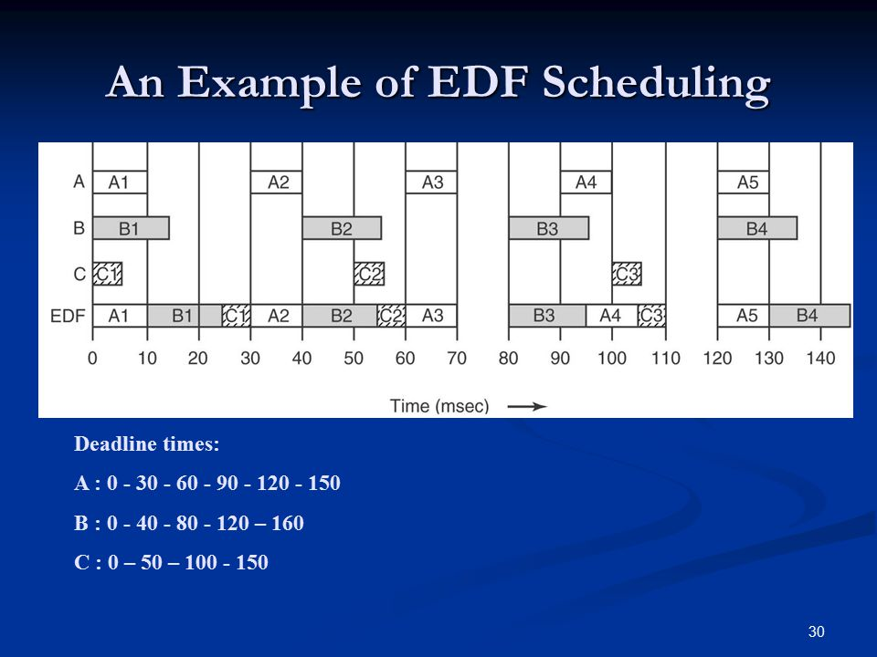 An Example of EDF Scheduling