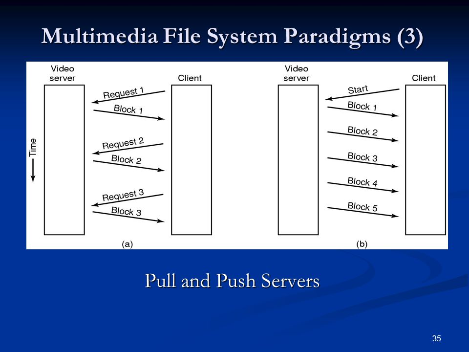 Multimedia File System Paradigms (3)