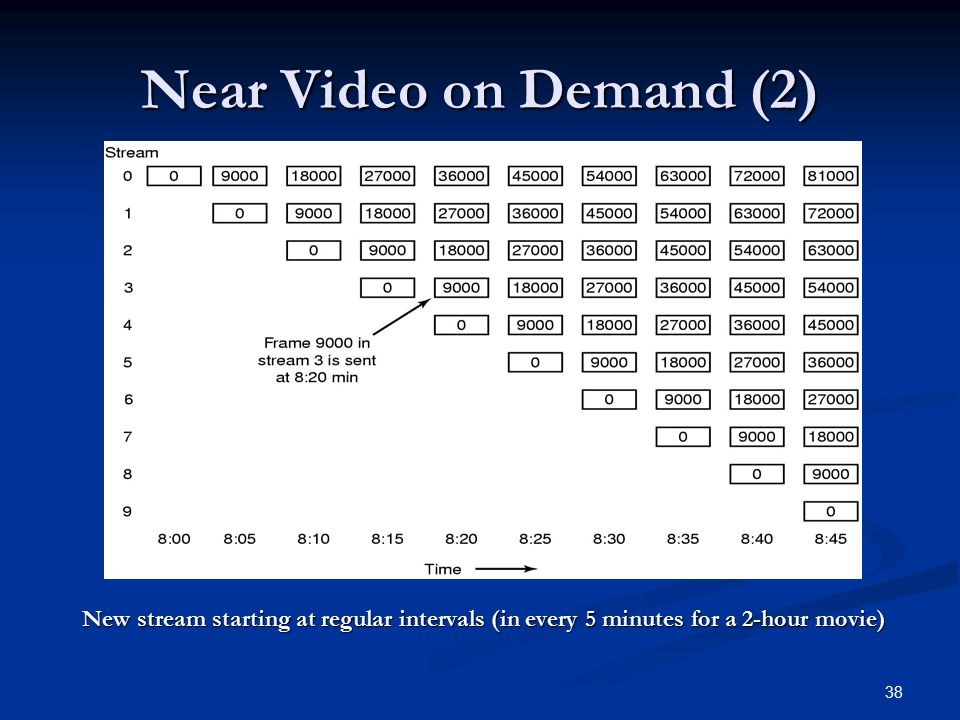 Near Video on Demand (2) New stream starting at regular intervals (in every 5 minutes for a 2-hour movie)