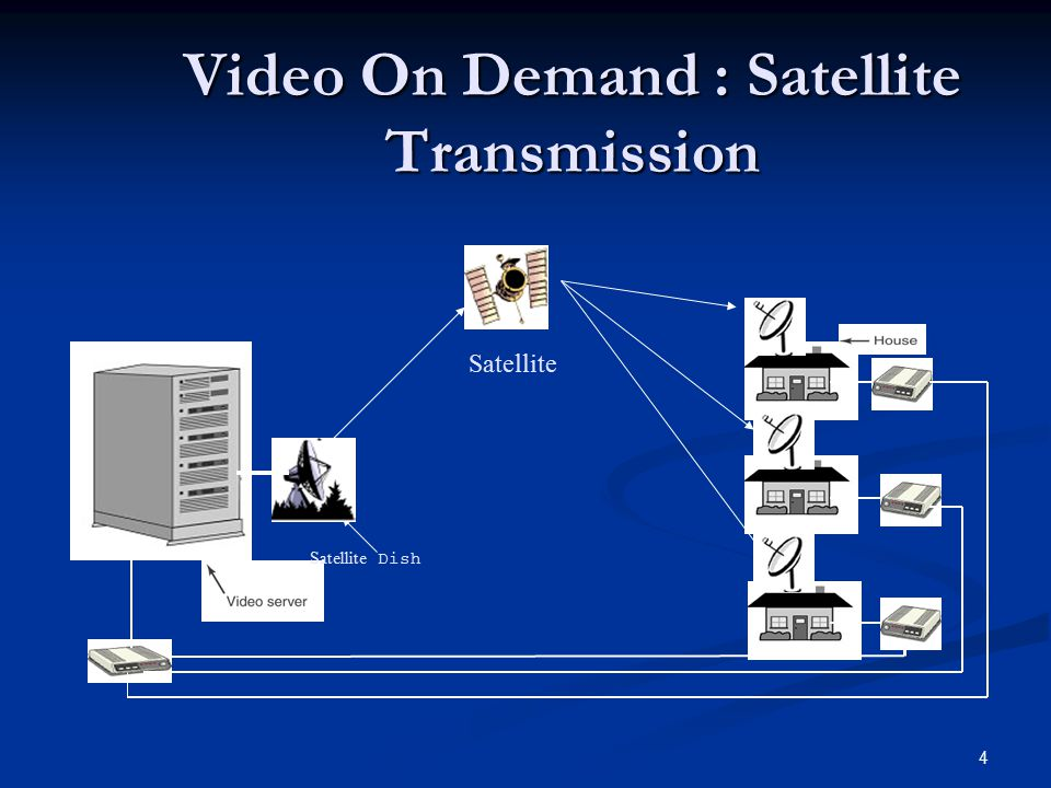 Video On Demand : Satellite Transmission