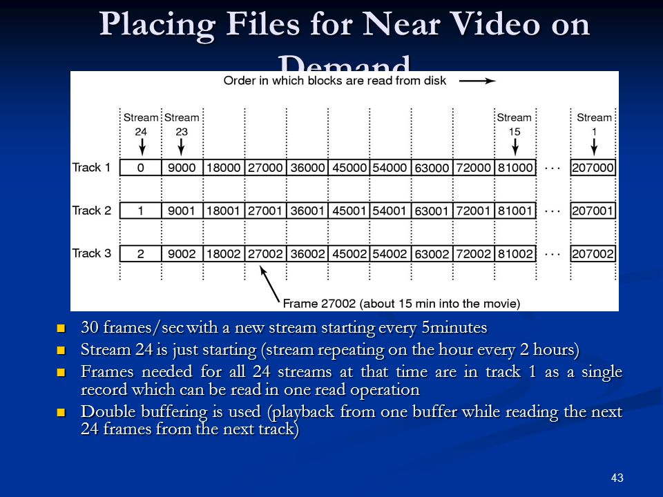 Placing Files for Near Video on Demand