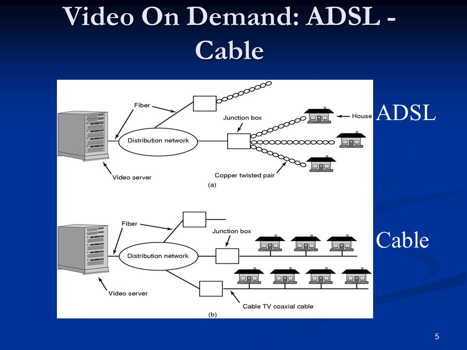Video On Demand: ADSL - Cable