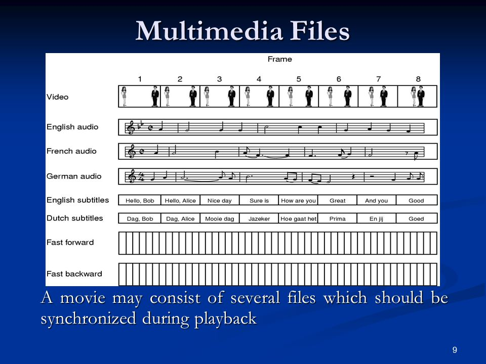 Multimedia Files A movie may consist of several files which should be synchronized during playback