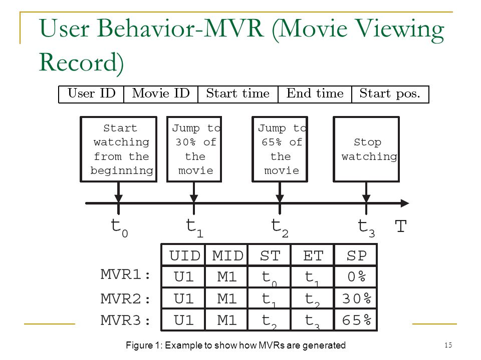 User Behavior-MVR (Movie Viewing Record)
