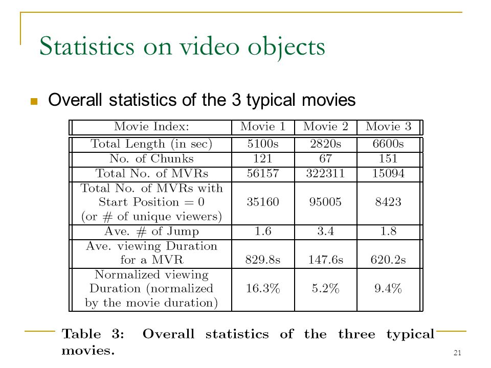 Statistics on video objects