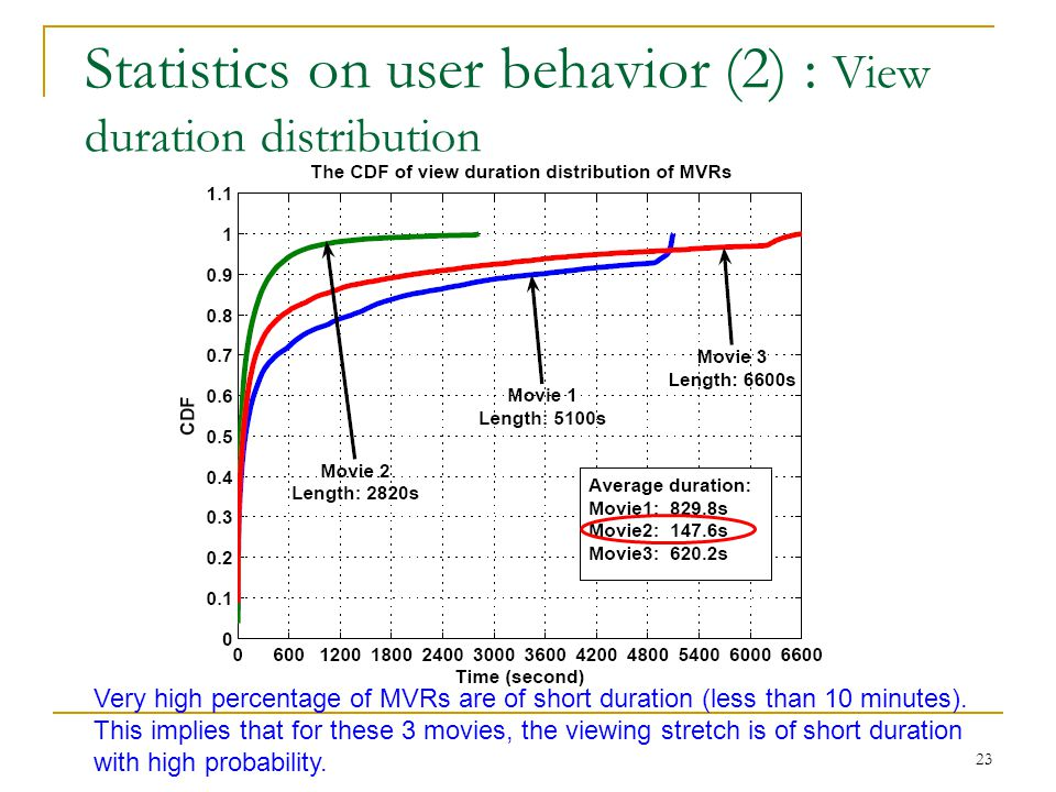 Statistics on user behavior (2) : View duration distribution