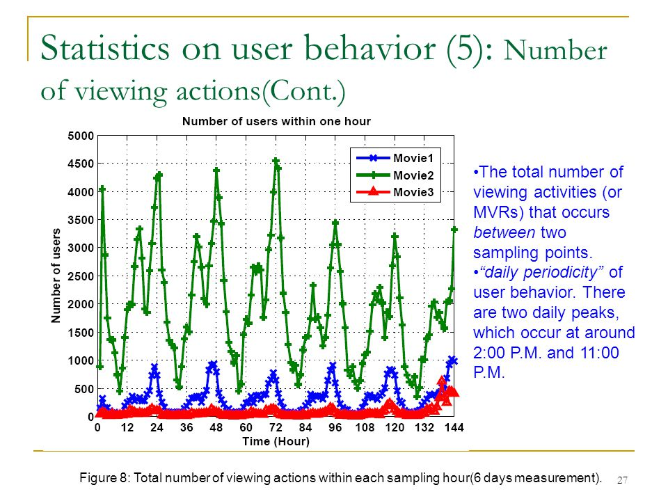 Statistics on user behavior (5): Number of viewing actions(Cont.)