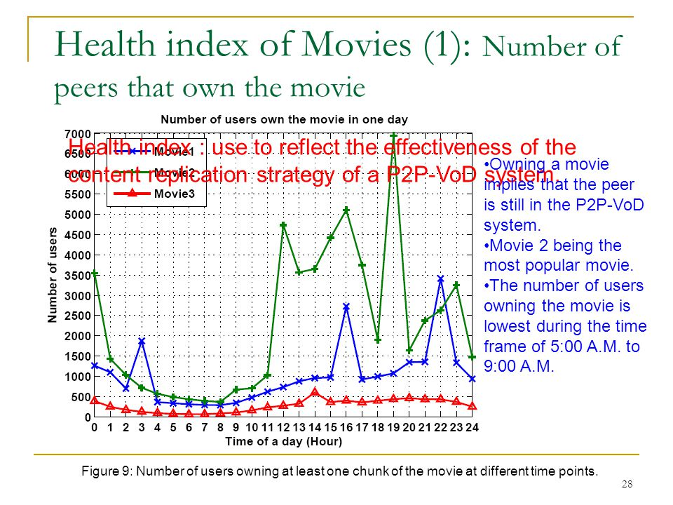 Health index of Movies (1): Number of peers that own the movie