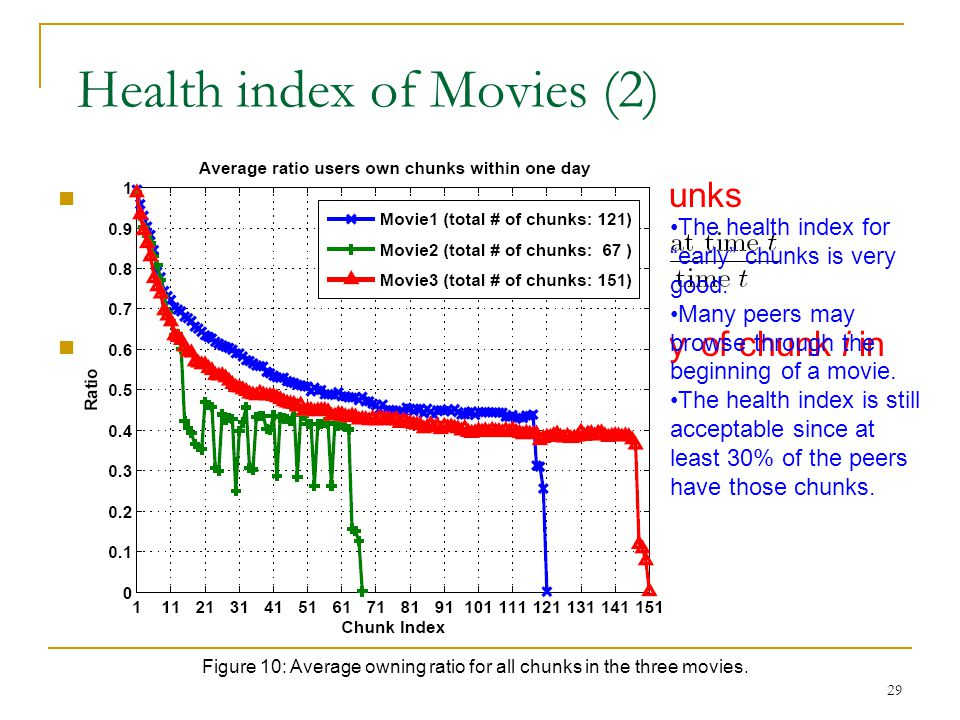 Health index of Movies (2)
