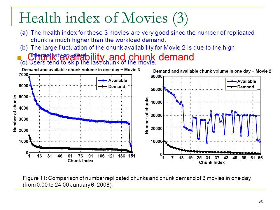 Health index of Movies (3)