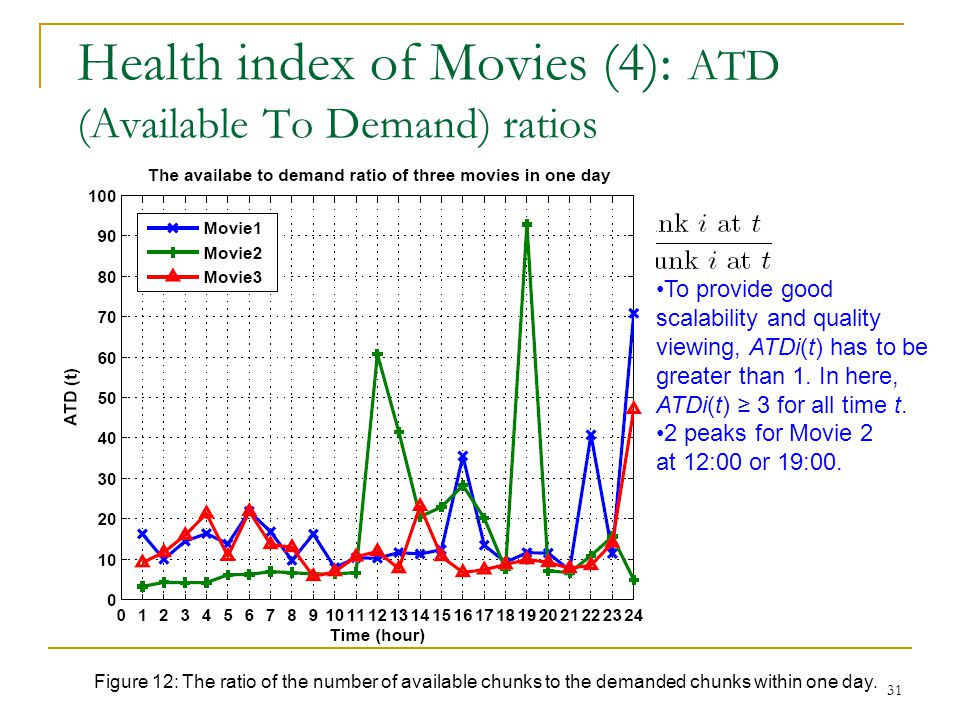 Health index of Movies (4): ATD (Available To Demand) ratios