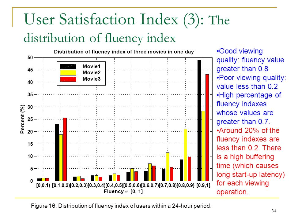 User Satisfaction Index (3): The distribution of fluency index