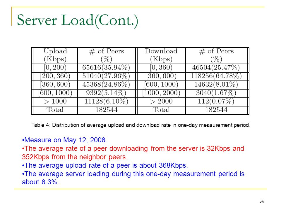 Server Load(Cont.) Measure on May 12, 2008.