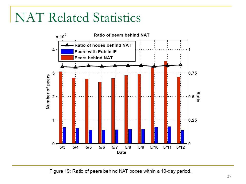 NAT Related Statistics