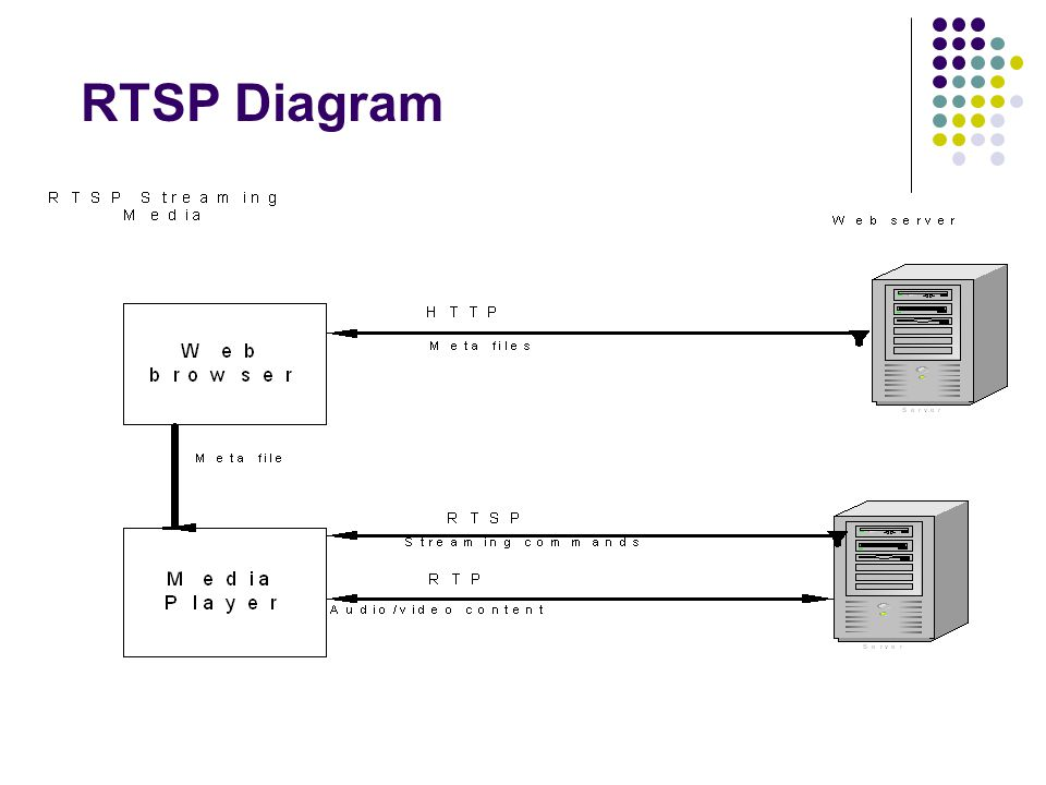RTSP Diagram As you can see from the diagram: