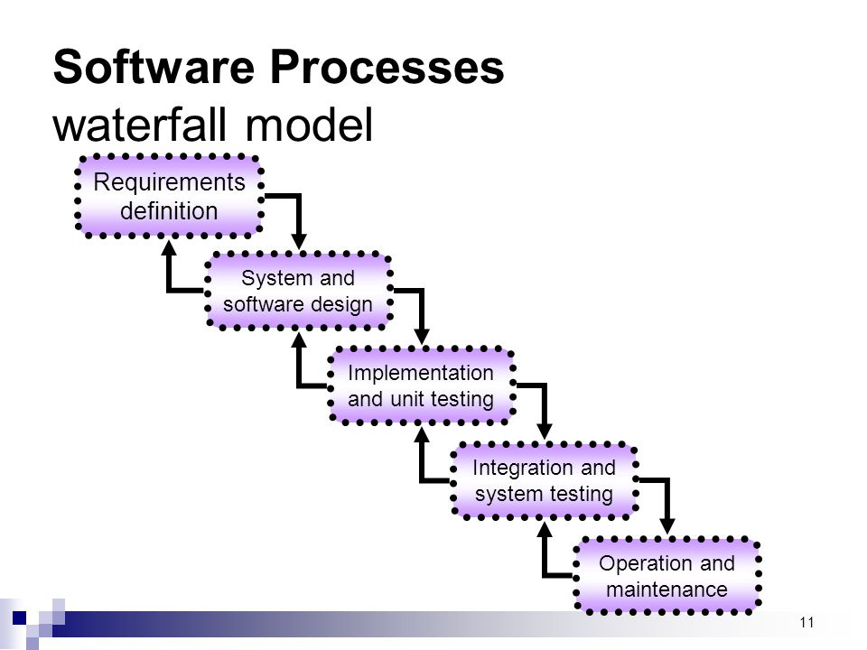 Software Processes waterfall model