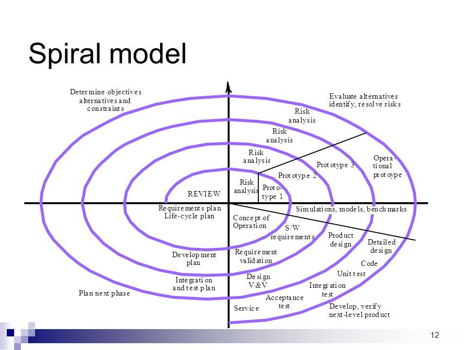Spiral model R i s k a n l y Risk anal ysis P r o t - p e 1 2 3 O C c