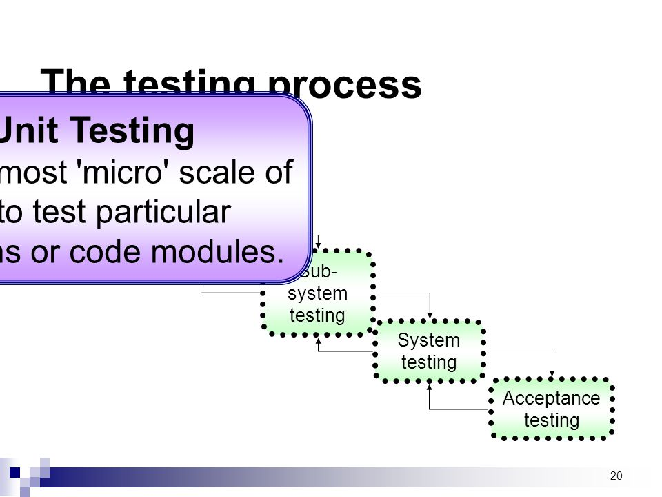 The testing process Unit Testing