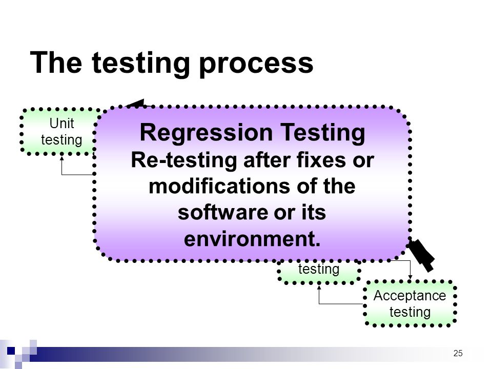 The testing process Regression Testing