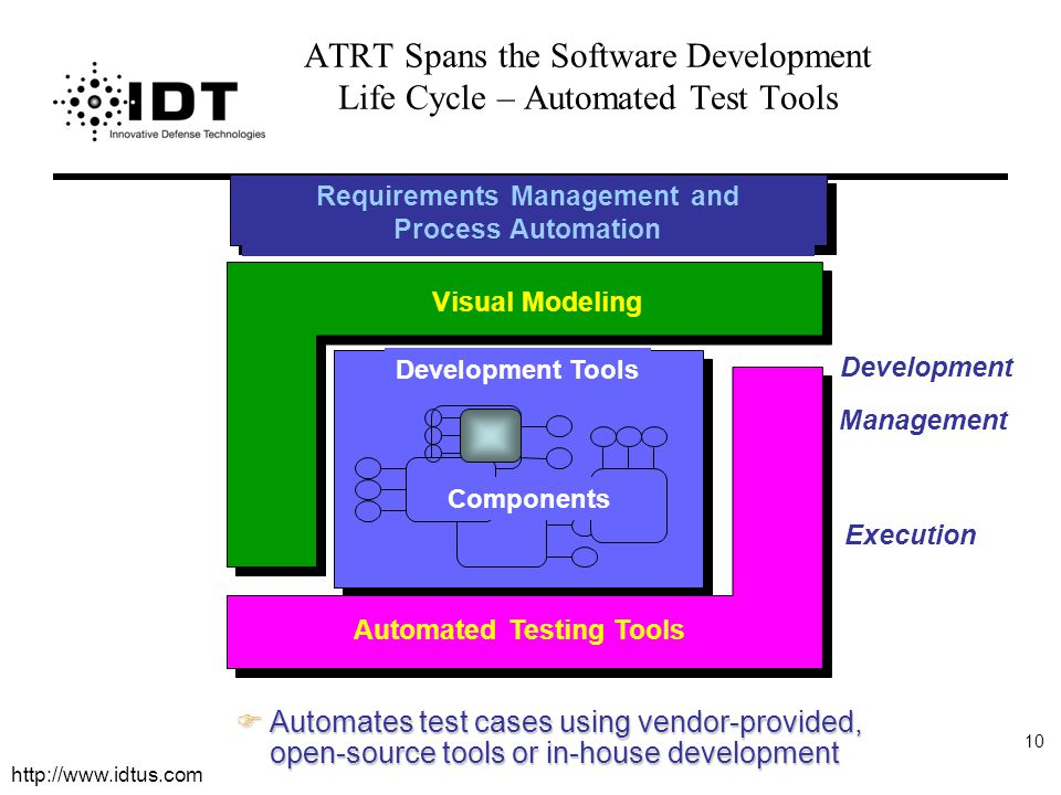 ATRT Spans the Software Development Life Cycle – Automated Test Tools