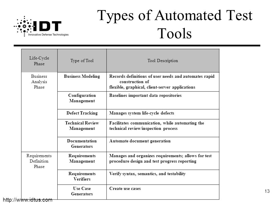 Types of Automated Test Tools