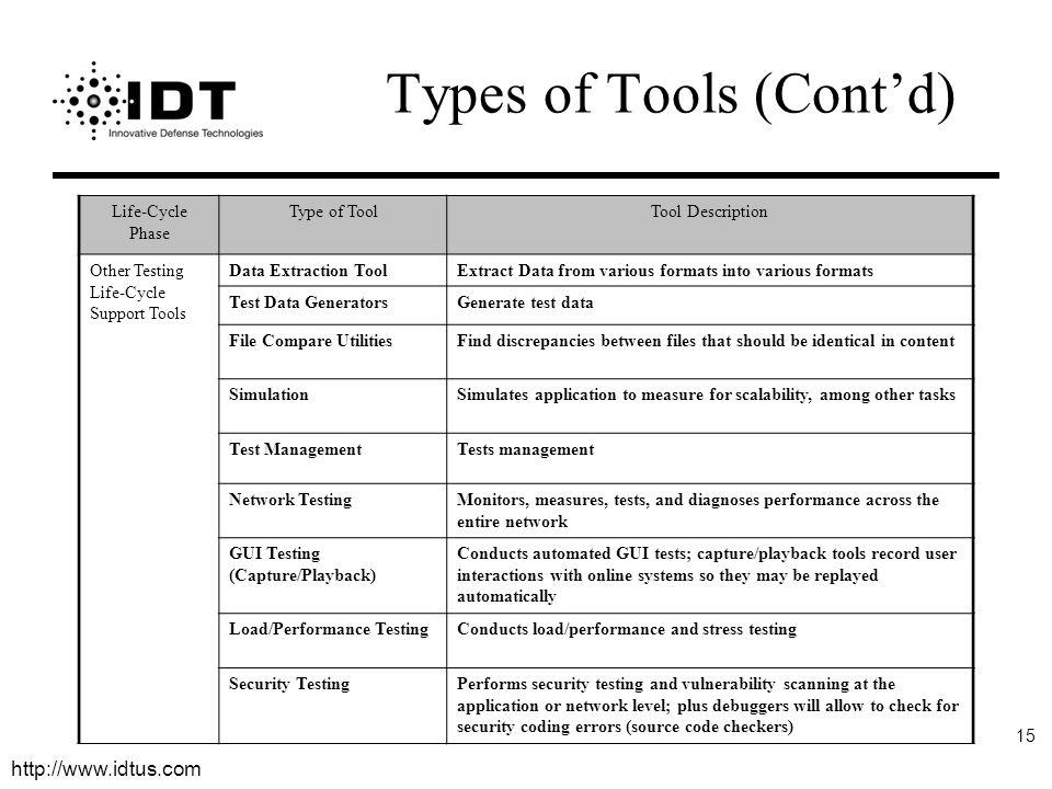 Types of Tools (Cont'd)