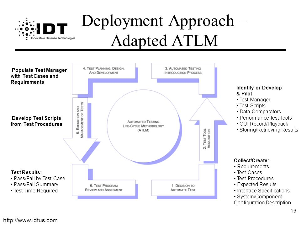 Deployment Approach – Adapted ATLM