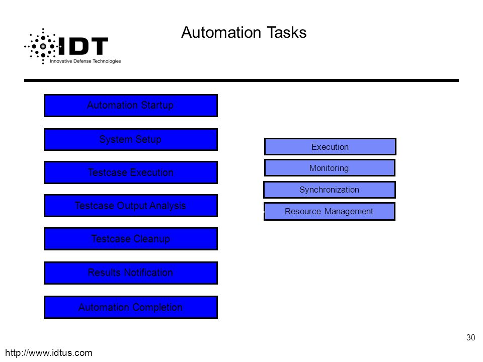 Automation Tasks Automation Startup System Setup Testcase Execution