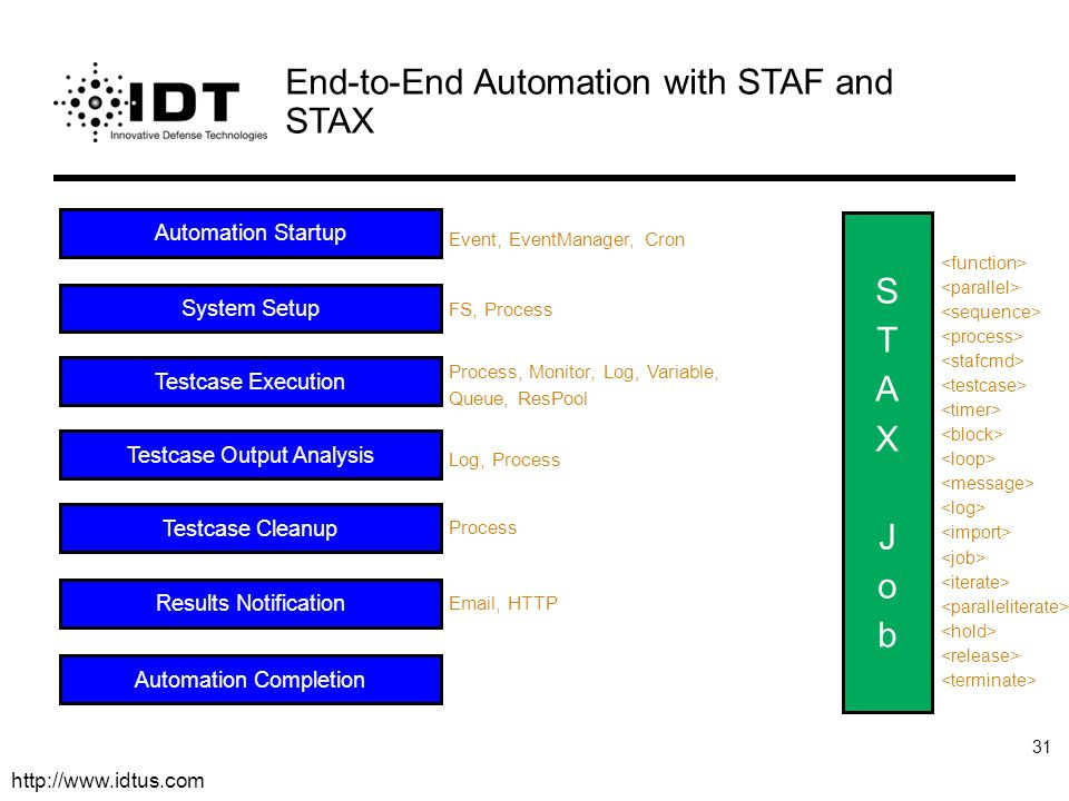 End-to-End Automation with STAF and STAX