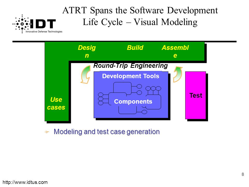 ATRT Spans the Software Development Life Cycle – Visual Modeling