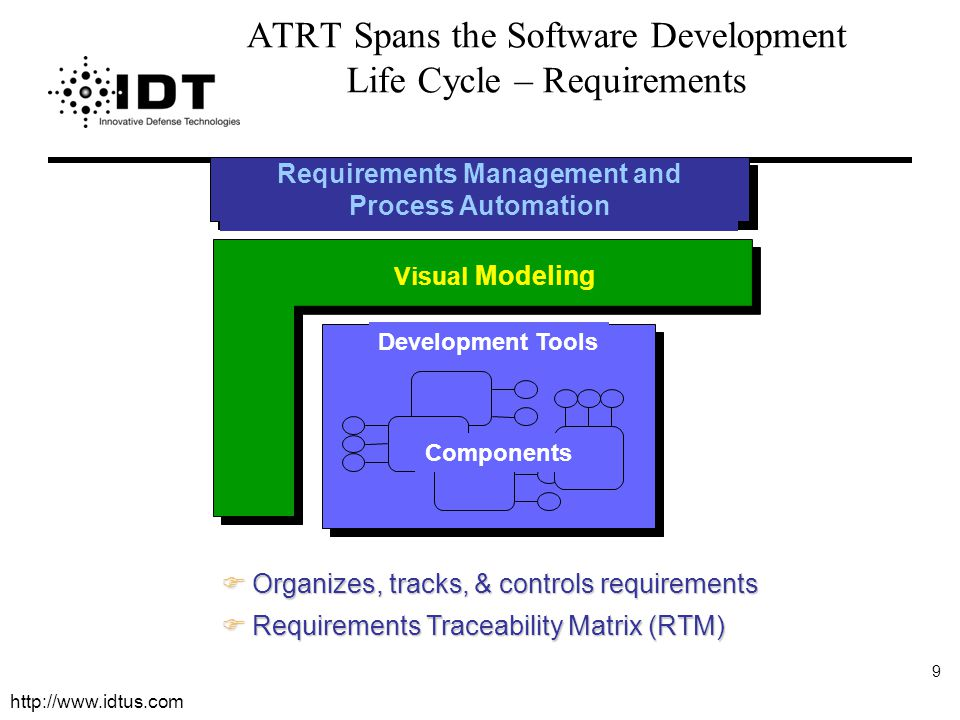 ATRT Spans the Software Development Life Cycle – Requirements