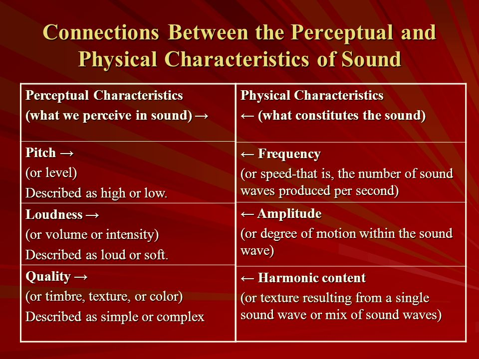 Connections Between the Perceptual and Physical Characteristics of Sound
