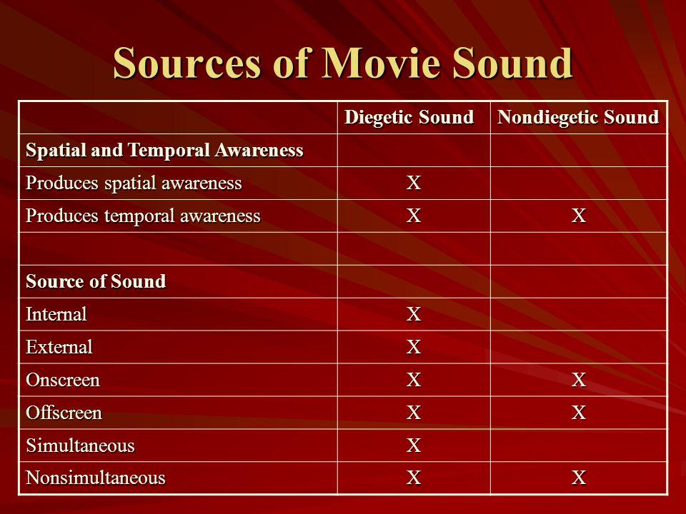 Sources of Movie Sound Diegetic Sound Nondiegetic Sound