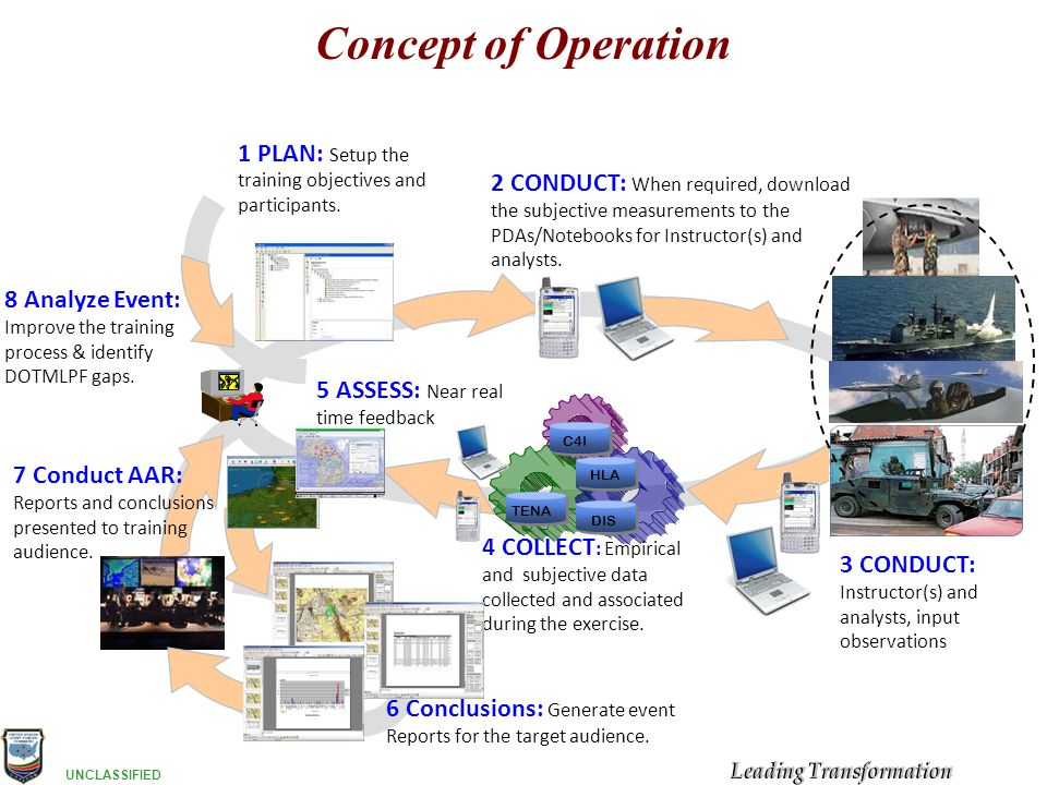 Concept of Operation 1 PLAN: Setup the training objectives and participants.