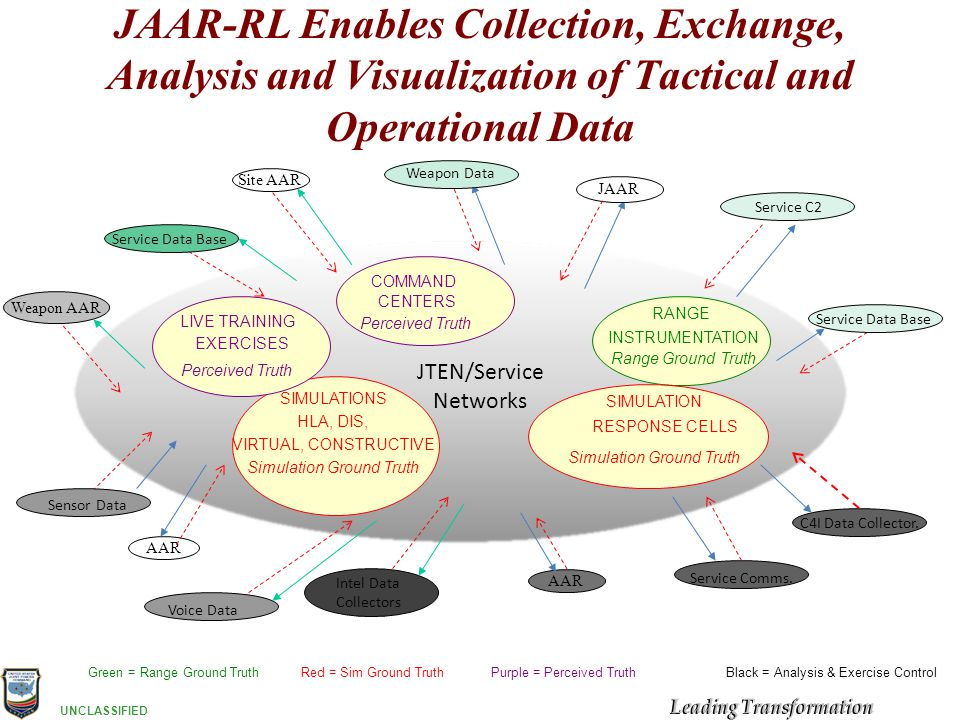 JAAR-RL Enables Collection, Exchange, Analysis and Visualization of Tactical and Operational Data