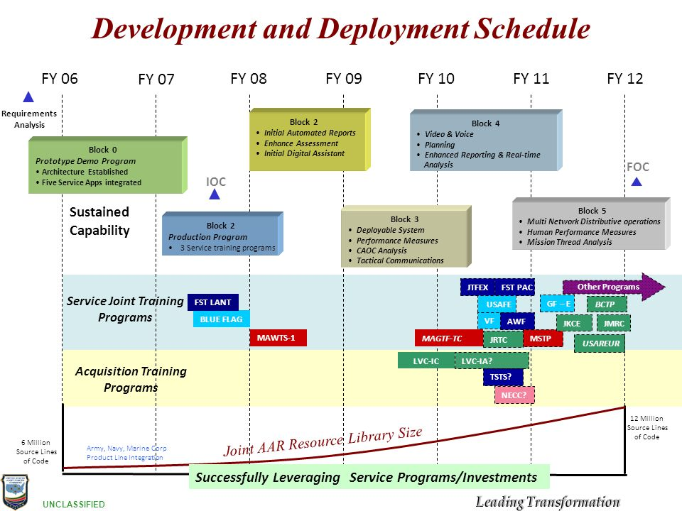 Development and Deployment Schedule