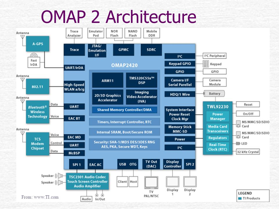 OMAP 2 Architecture From: www.TI.com