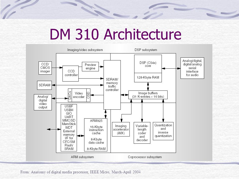 DM 310 Architecture From: Anatomy of digital media processor, IEEE Micro, March-April 2004