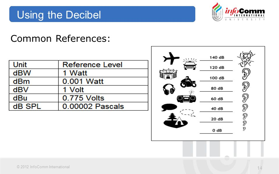 Using the Decibel Common References:
