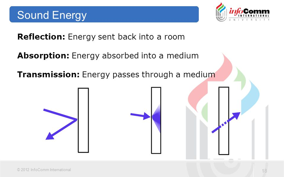 Sound Energy Reflection: Energy sent back into a room