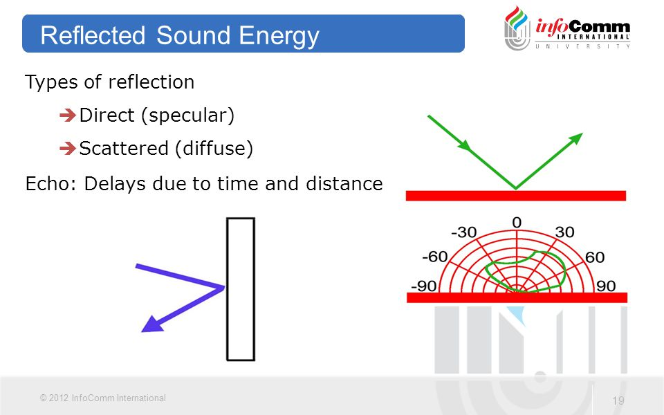 Reflected Sound Energy
