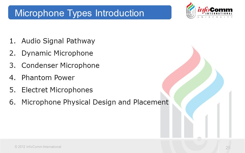 Microphone Types Introduction