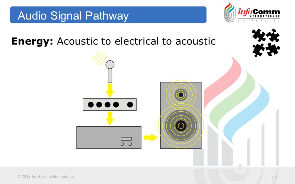 Audio Signal Pathway Energy: Acoustic to electrical to acoustic