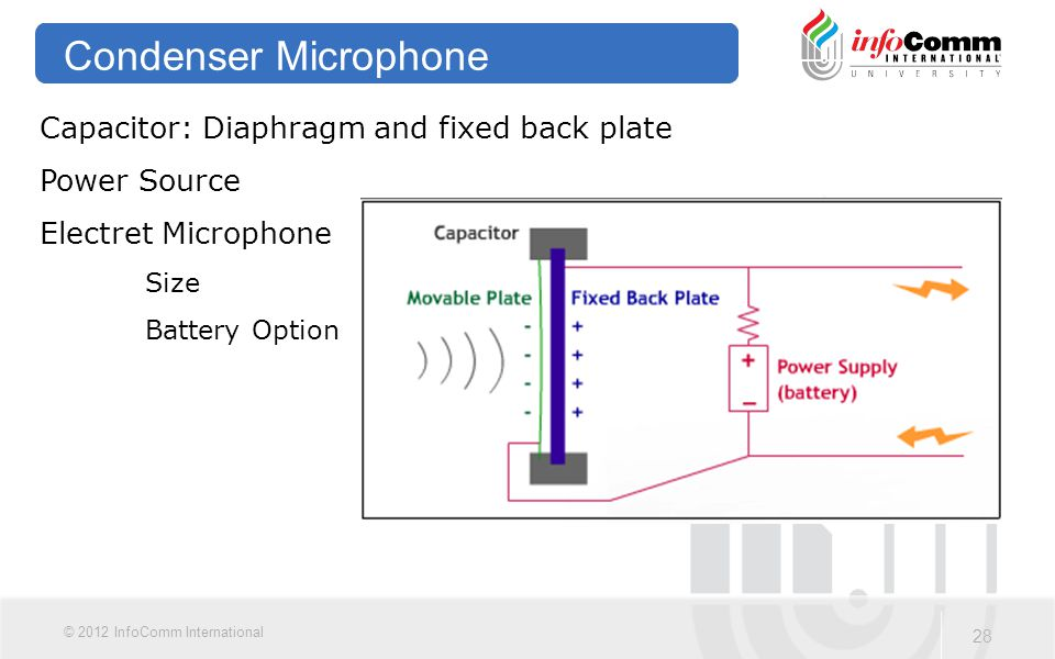 Condenser Microphone Capacitor: Diaphragm and fixed back plate