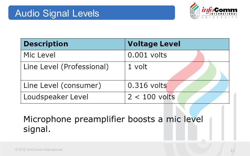 Audio Signal Levels Microphone preamplifier boosts a mic level signal.