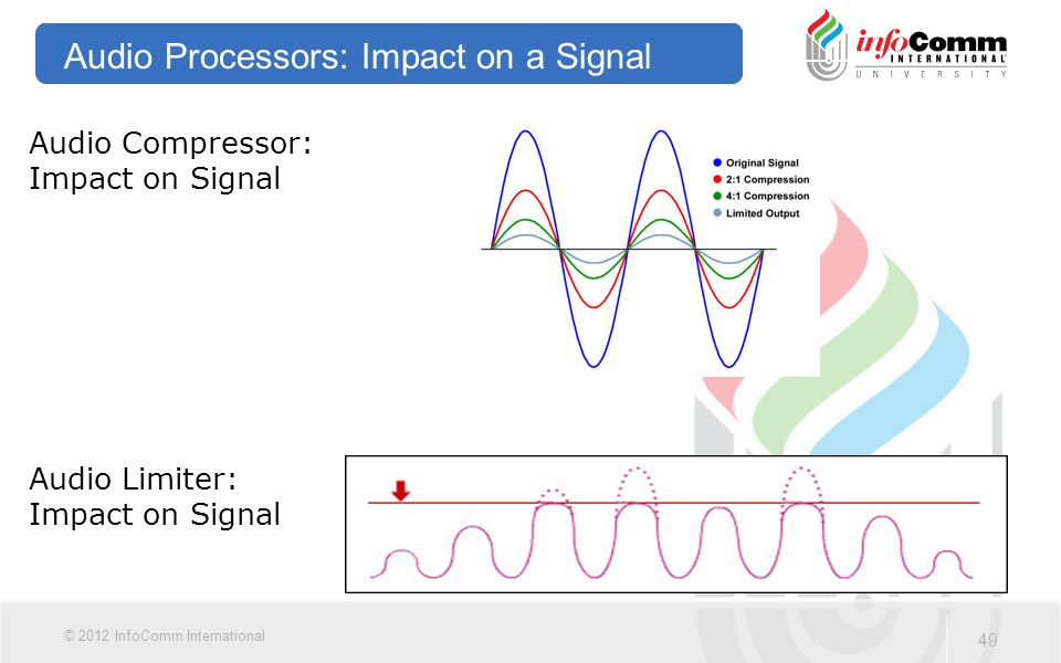 Audio Processors: Impact on a Signal