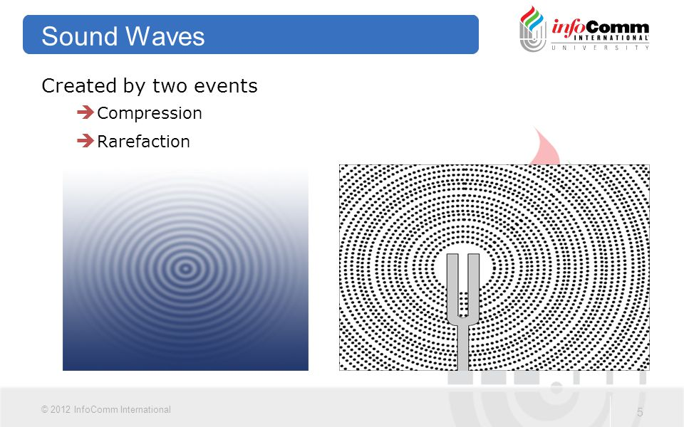 Sound Waves Created by two events Compression Rarefaction