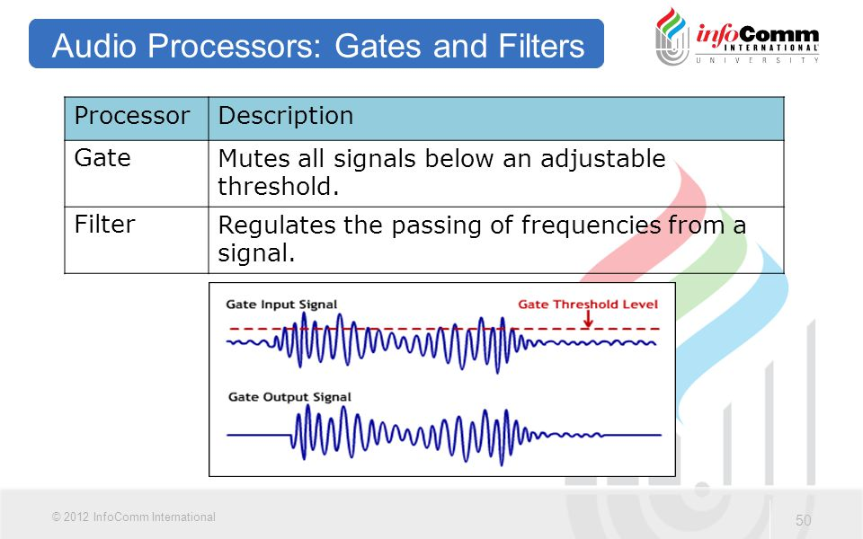 Audio Processors: Gates and Filters