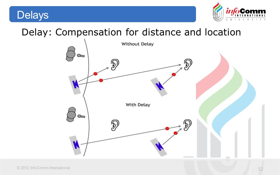 Delays Delay: Compensation for distance and location